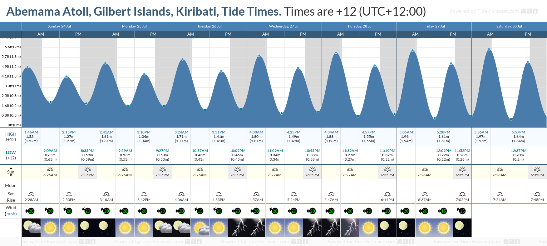 Abemama Atoll, Gilbert Islands, Kiribati Tide Chart including high and low tide tide times for the next 7 days
