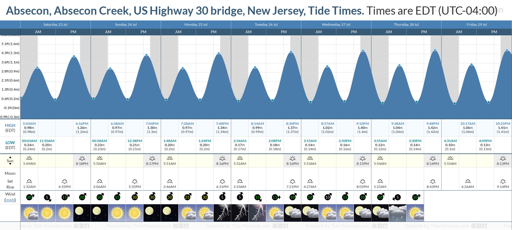 Absecon, Absecon Creek, US Highway 30 bridge, New Jersey Tide Chart including high and low tide tide times for the next 7 days