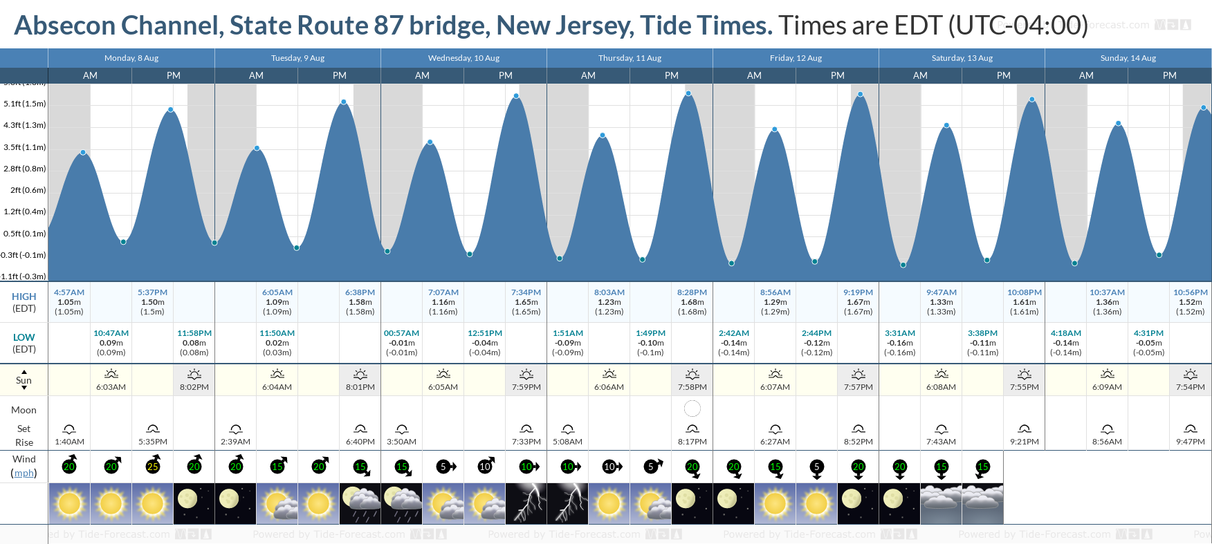 Absecon Channel, State Route 87 bridge, New Jersey Tide Chart including high and low tide tide times for the next 7 days