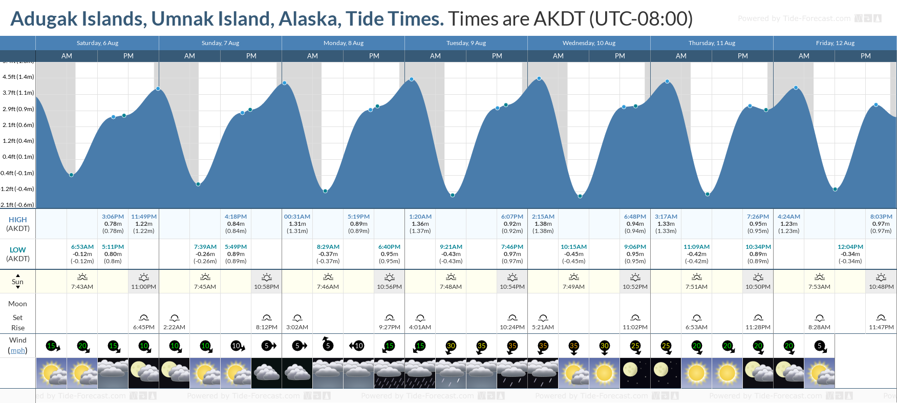 Adugak Islands, Umnak Island, Alaska Tide Chart including high and low tide tide times for the next 7 days