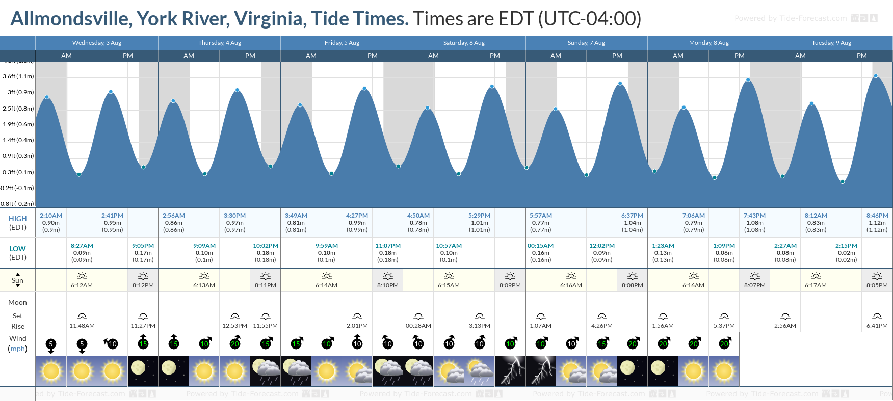 Allmondsville, York River, Virginia Tide Chart including high and low tide tide times for the next 7 days
