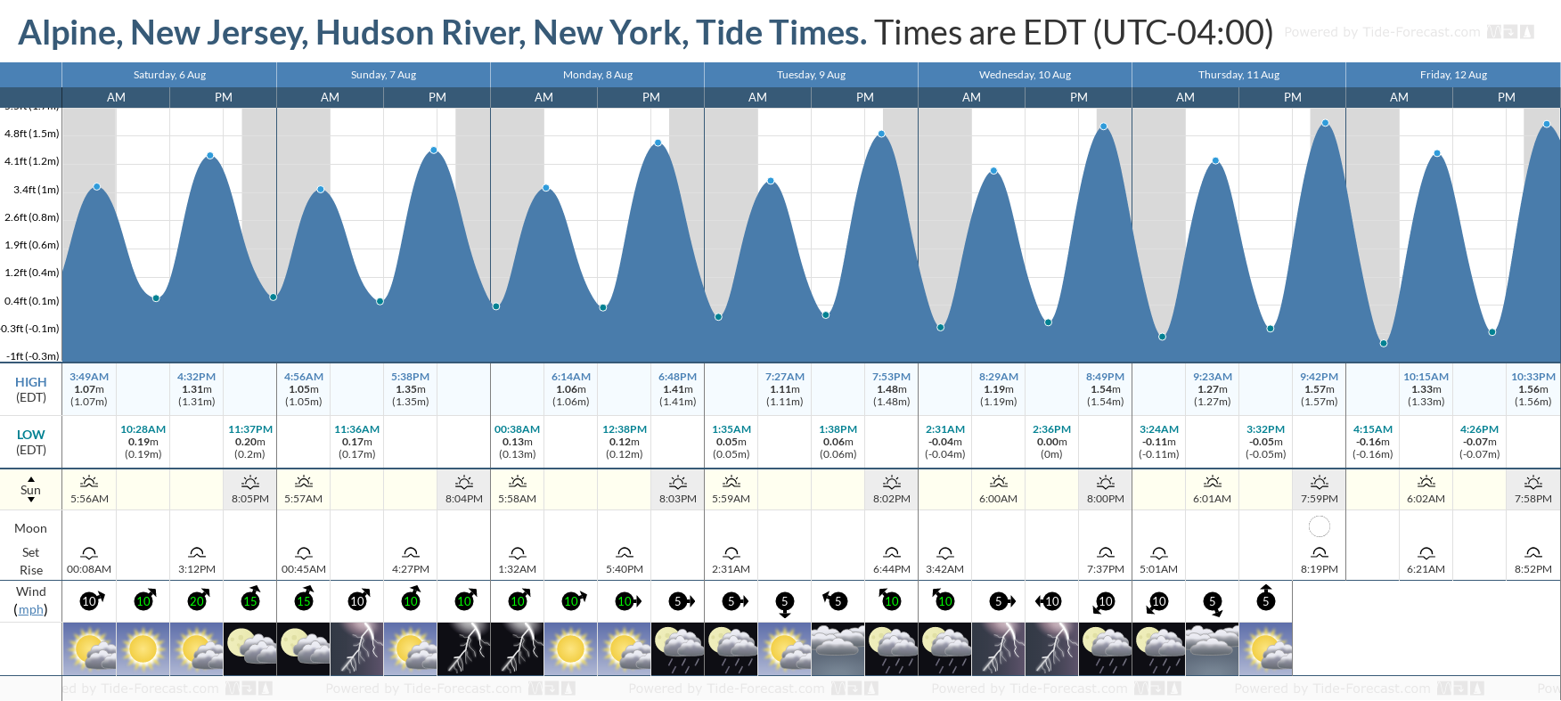 Alpine, New Jersey, Hudson River, New York Tide Chart including high and low tide tide times for the next 7 days