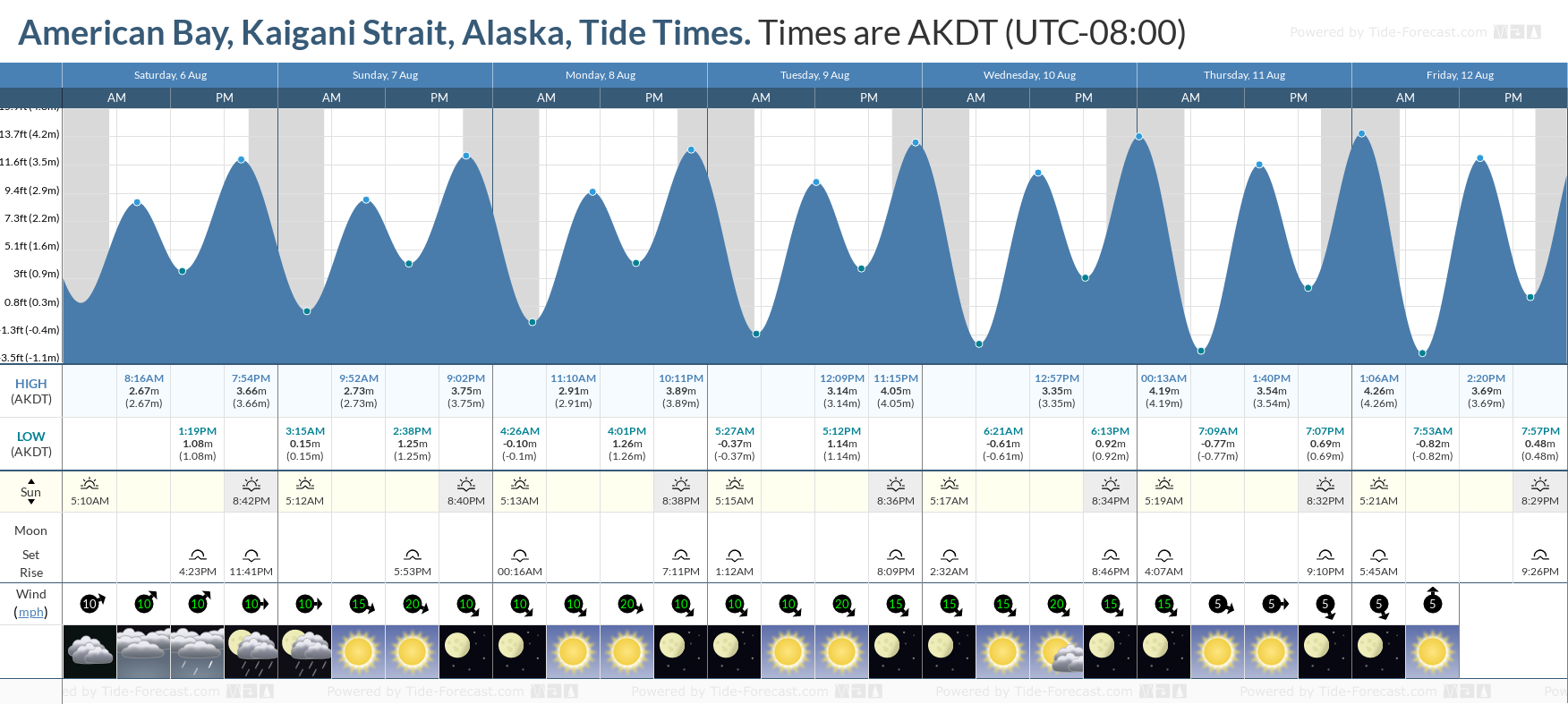 American Bay, Kaigani Strait, Alaska Tide Chart including high and low tide tide times for the next 7 days