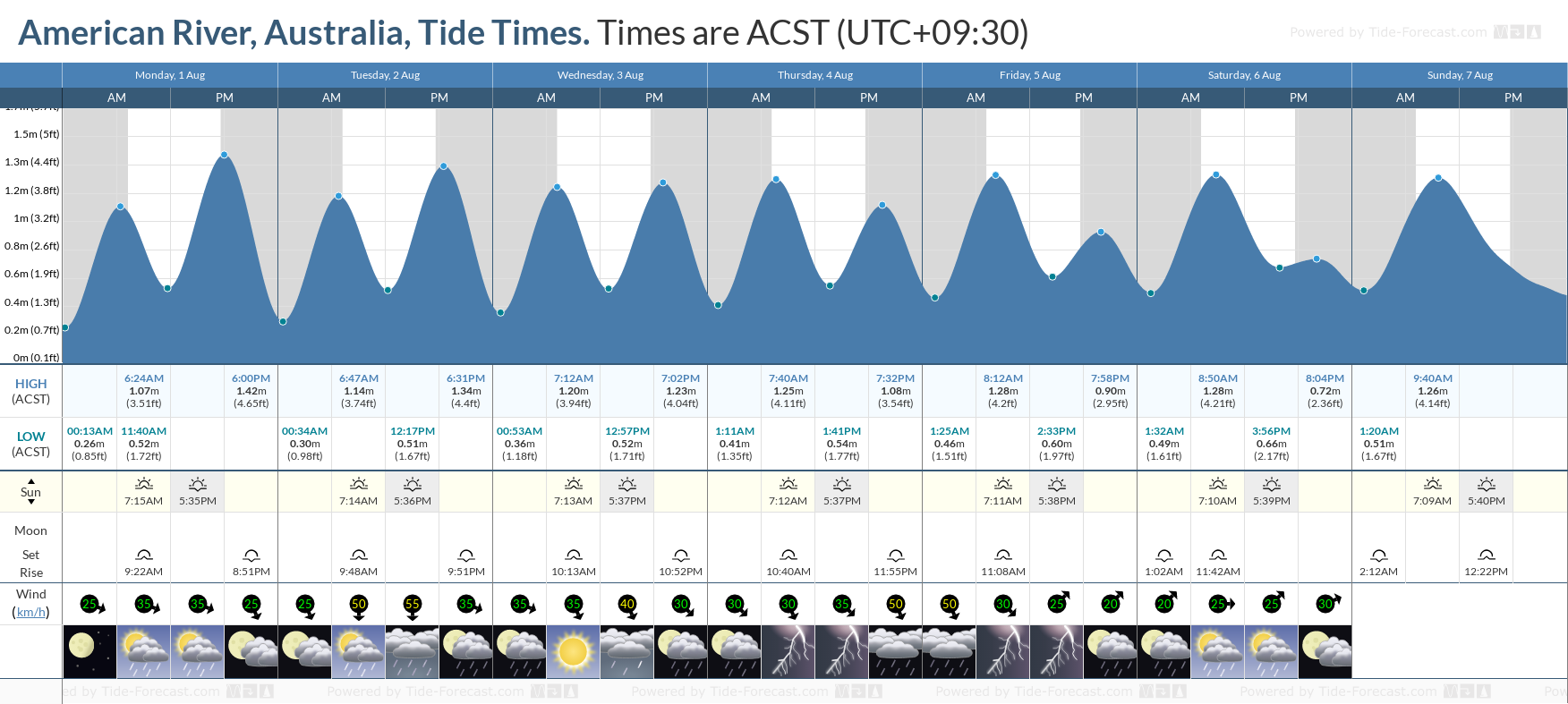American River, Australia Tide Chart including high and low tide tide times for the next 7 days