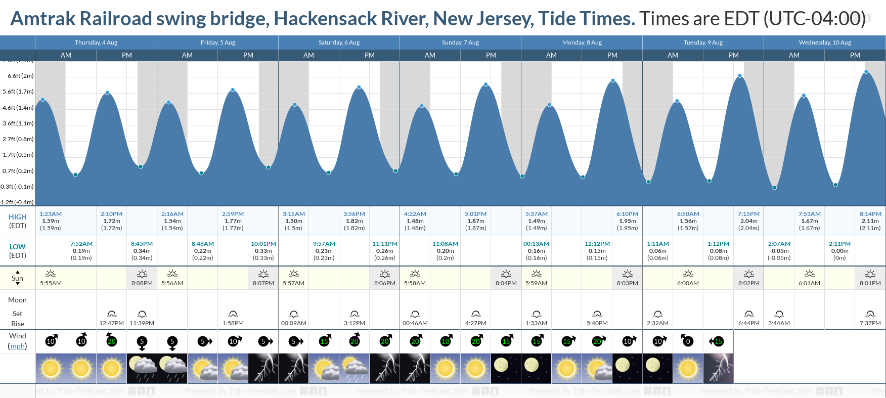 Amtrak Railroad swing bridge, Hackensack River, New Jersey Tide Chart including high and low tide tide times for the next 7 days