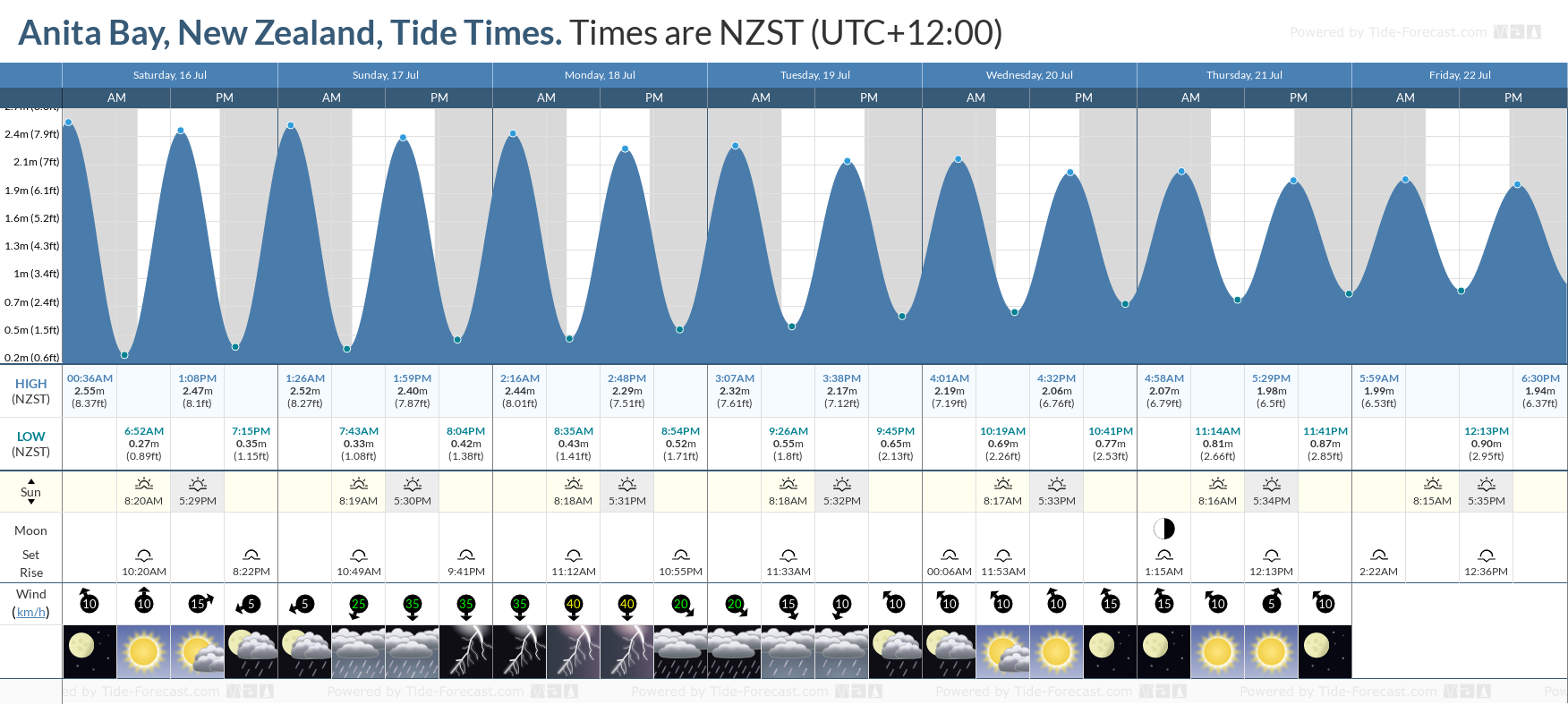 Anita Bay, New Zealand Tide Chart including high and low tide tide times for the next 7 days