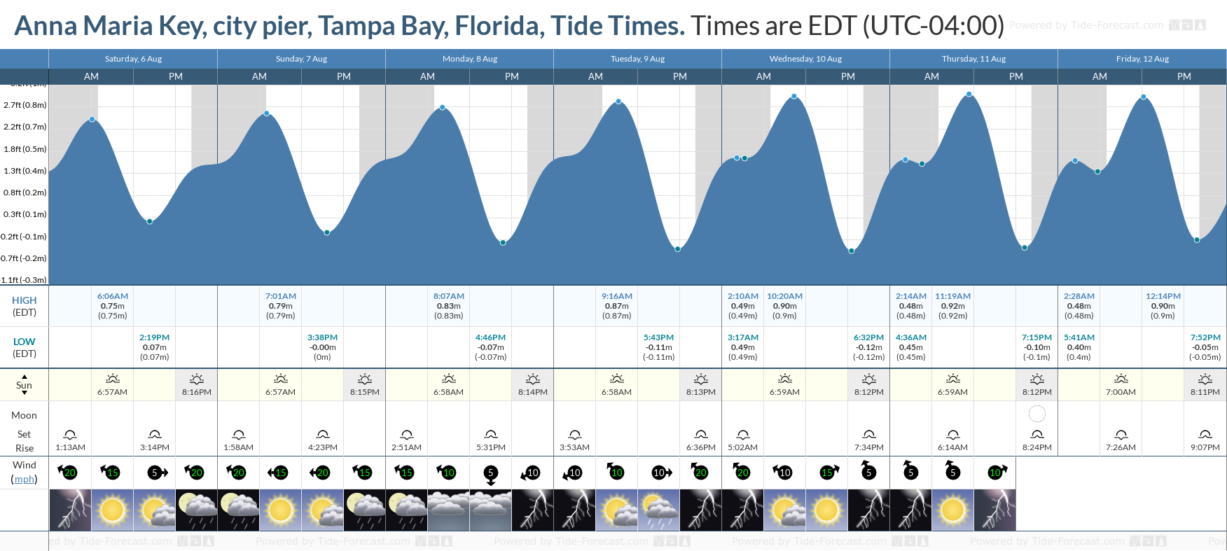 Anna Maria Key, city pier, Tampa Bay, Florida Tide Chart including high and low tide tide times for the next 7 days