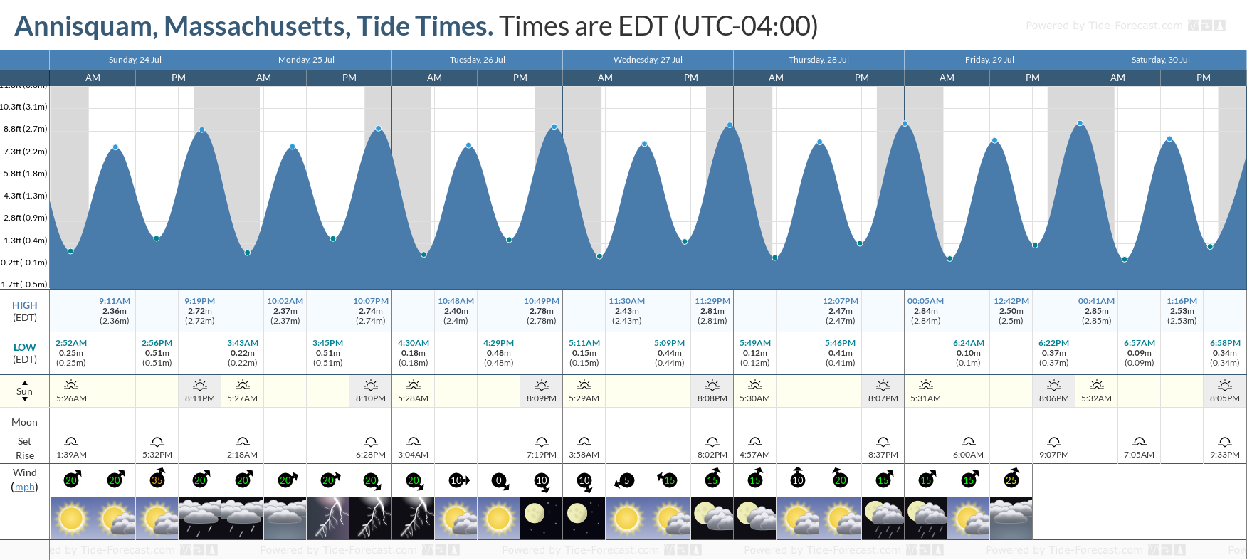 Annisquam, Massachusetts Tide Chart including high and low tide tide times for the next 7 days