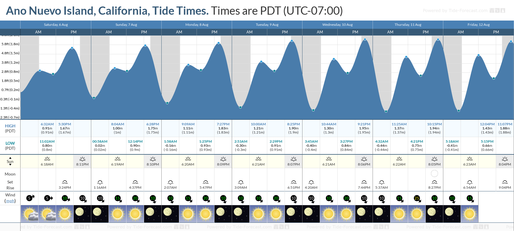 Tide Times And Tide Chart For Ano Nuevo Island