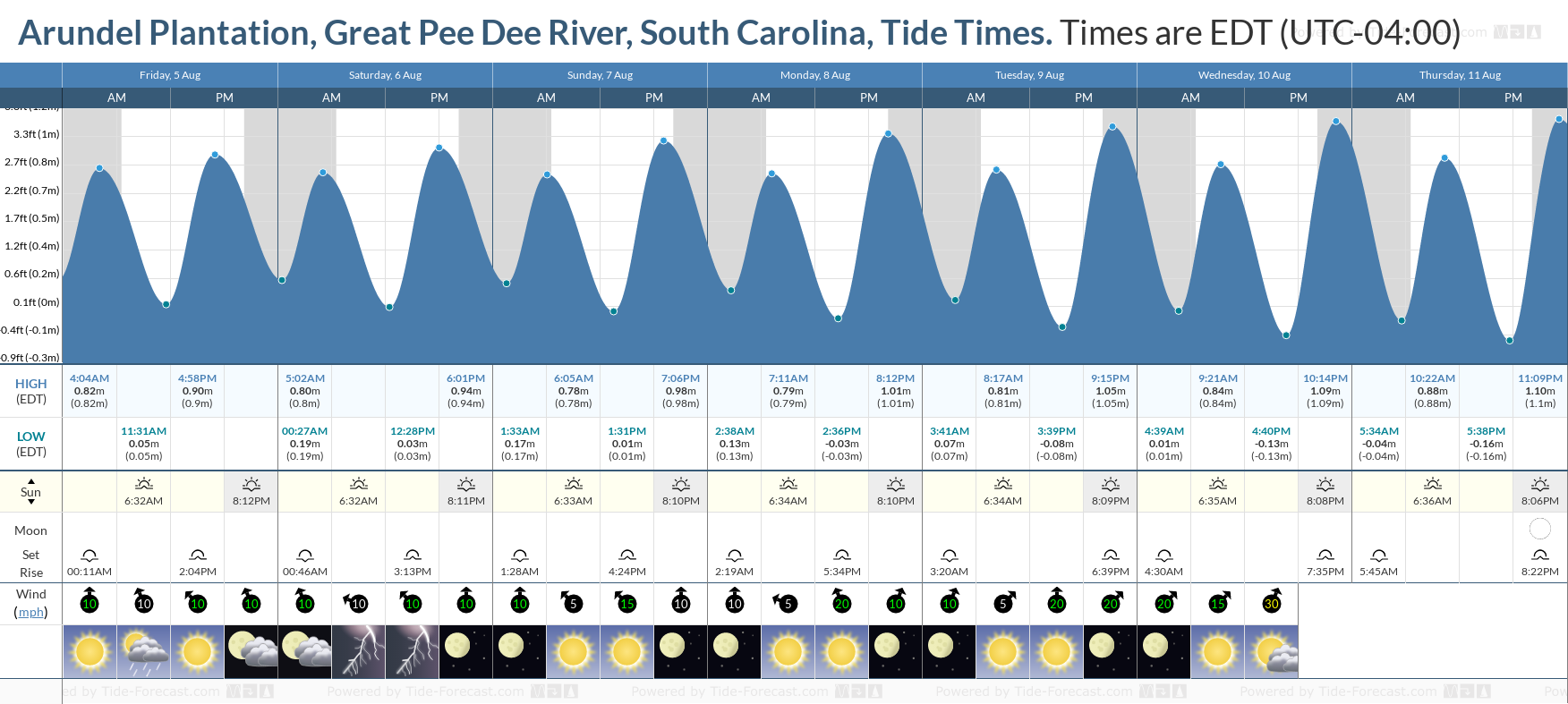 Arundel Plantation, Great Pee Dee River, South Carolina Tide Chart including high and low tide tide times for the next 7 days