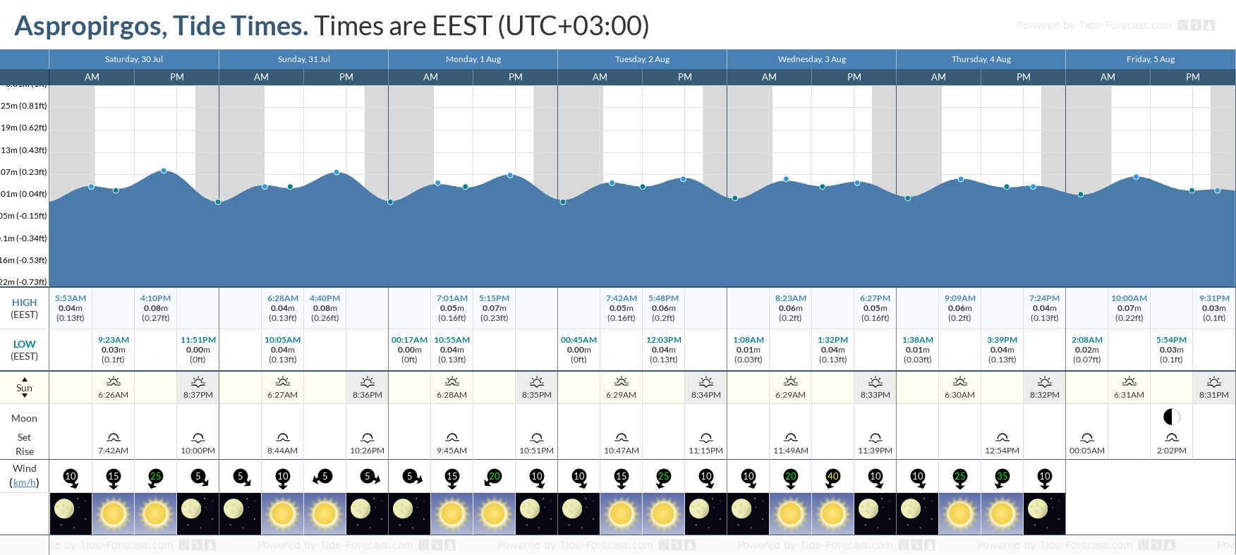 Aspropirgos Tide Chart including high and low tide tide times for the next 7 days