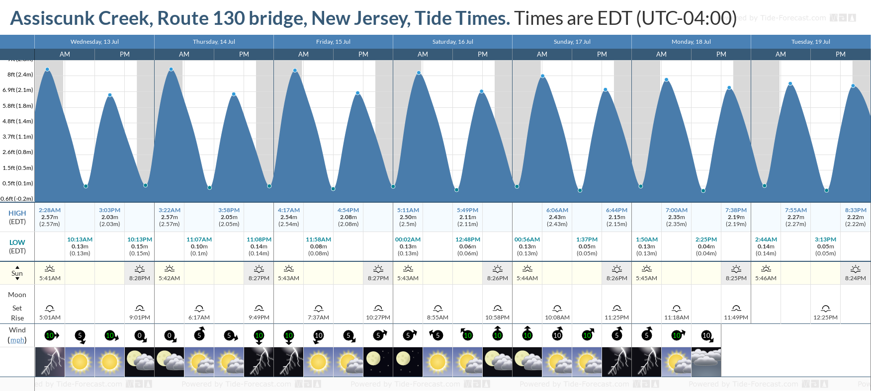 Assiscunk Creek, Route 130 bridge, New Jersey Tide Chart including high and low tide tide times for the next 7 days