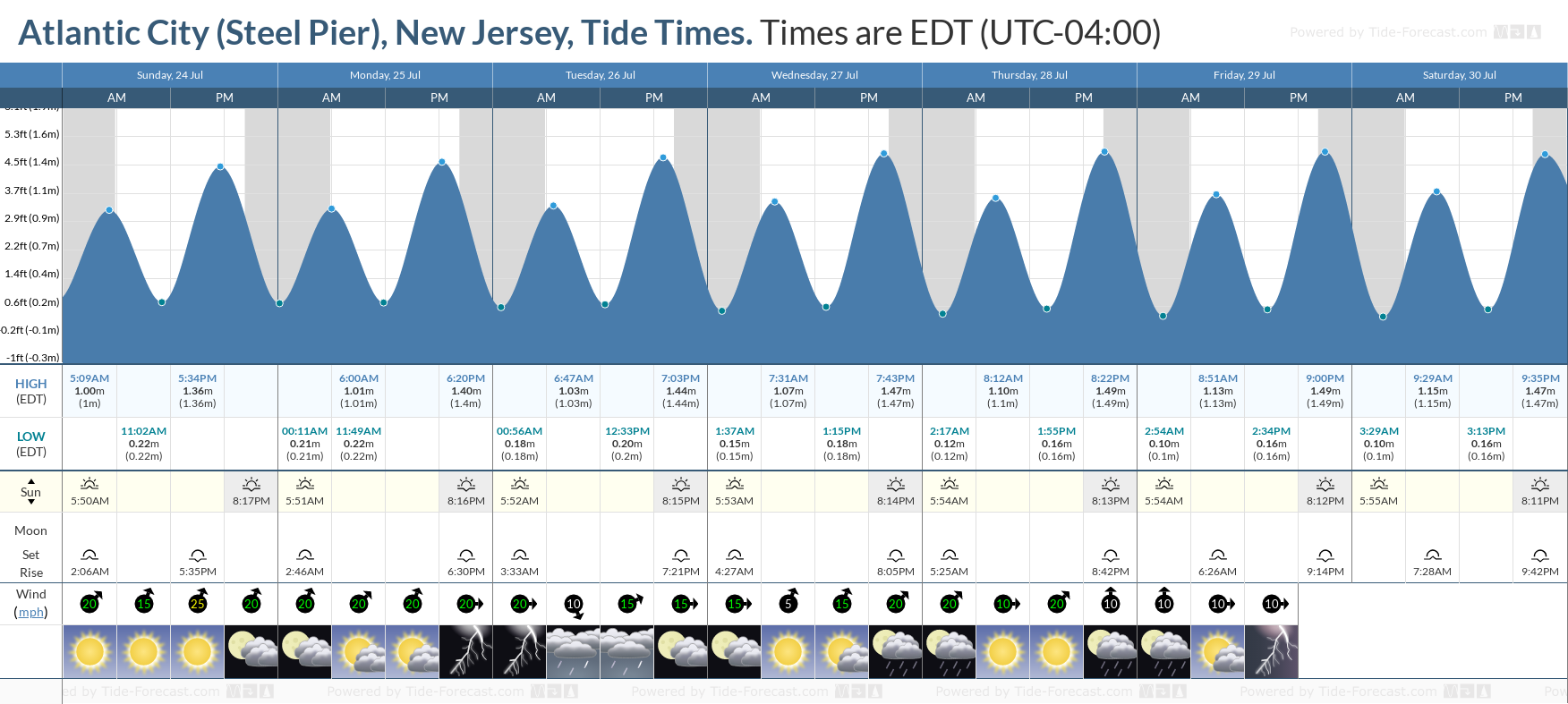 Atlantic City (Steel Pier), New Jersey Tide Chart including high and low tide tide times for the next 7 days