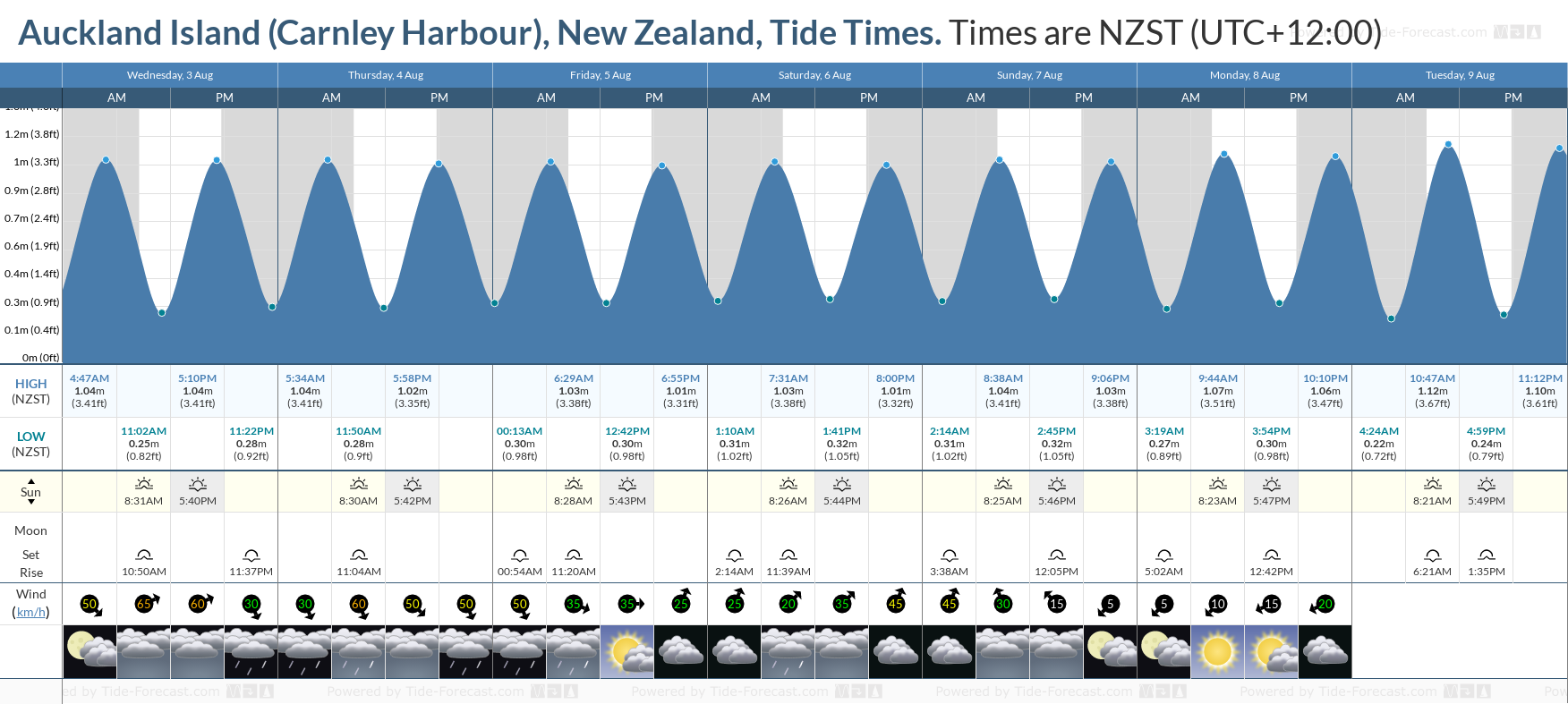 Auckland Island (Carnley Harbour), New Zealand Tide Chart including high and low tide tide times for the next 7 days