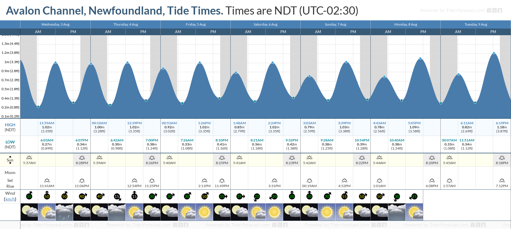Avalon Channel, Newfoundland Tide Chart including high and low tide tide times for the next 7 days