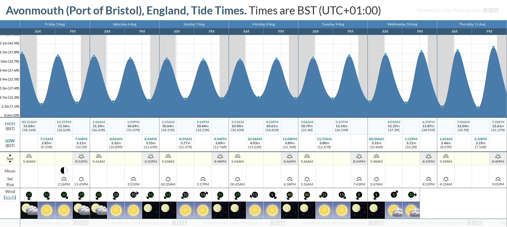 Avonmouth (Port of Bristol), England Tide Chart including high and low tide tide times for the next 7 days
