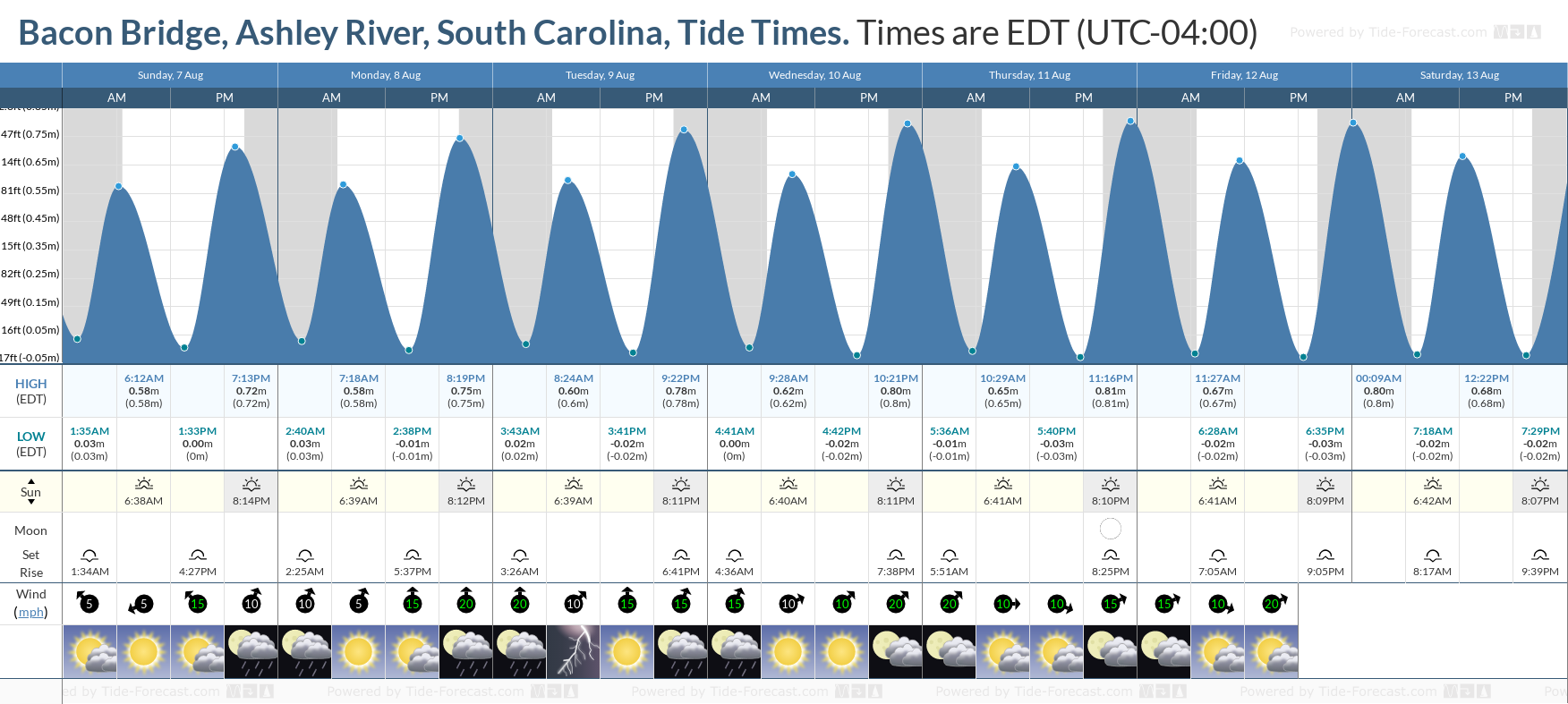 Bacon Bridge, Ashley River, South Carolina Tide Chart including high and low tide tide times for the next 7 days