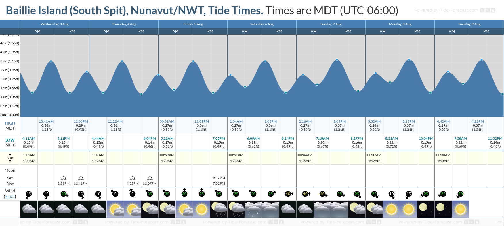 Baillie Island (South Spit), Nunavut/NWT Tide Chart including high and low tide tide times for the next 7 days