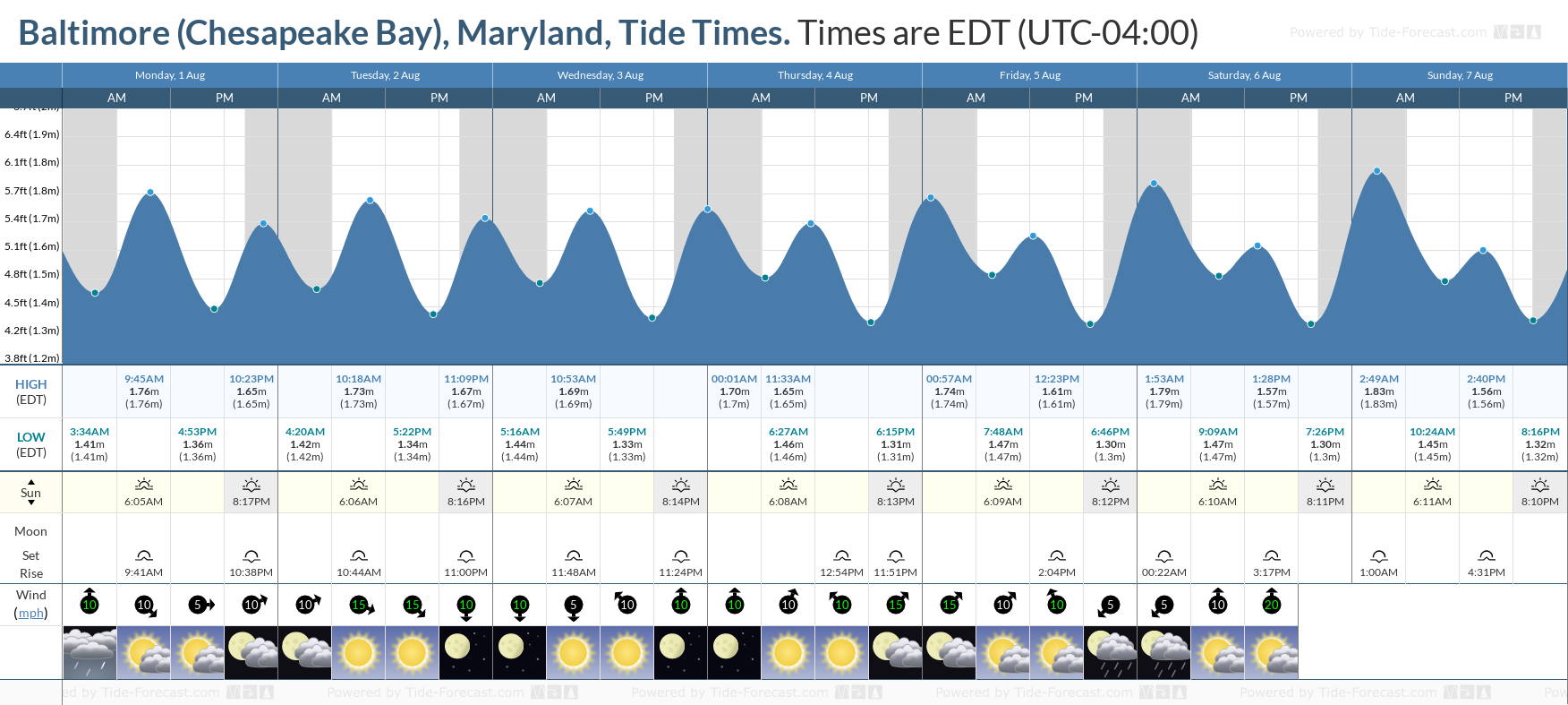 Baltimore (Chesapeake Bay), Maryland Tide Chart including high and low tide tide times for the next 7 days