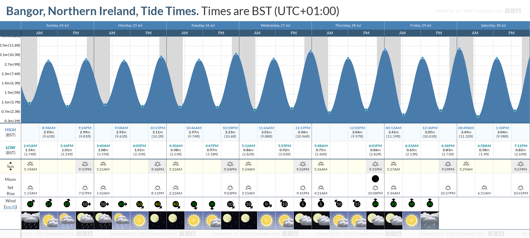 Bangor, Northern Ireland Tide Chart including high and low tide tide times for the next 7 days