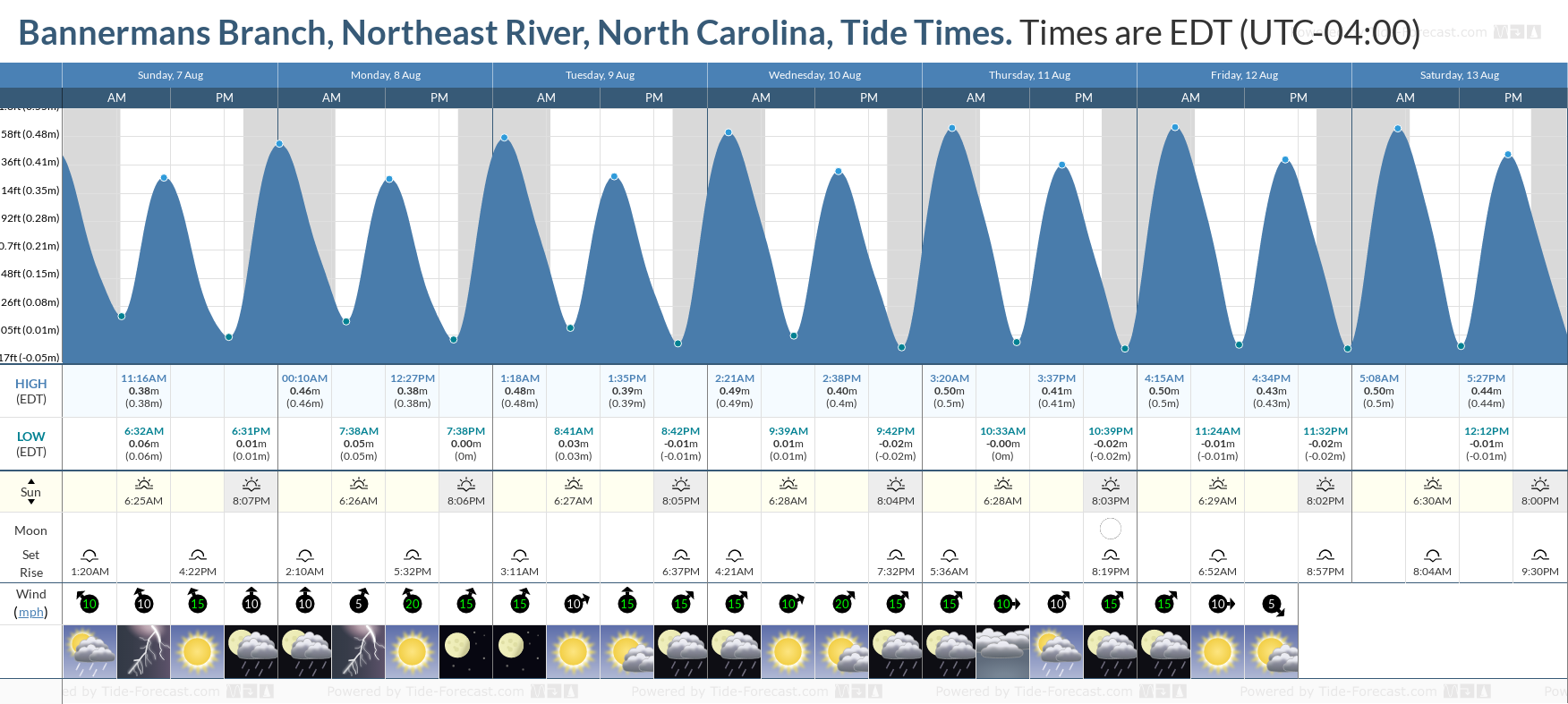 Bannermans Branch, Northeast River, North Carolina Tide Chart including high and low tide tide times for the next 7 days