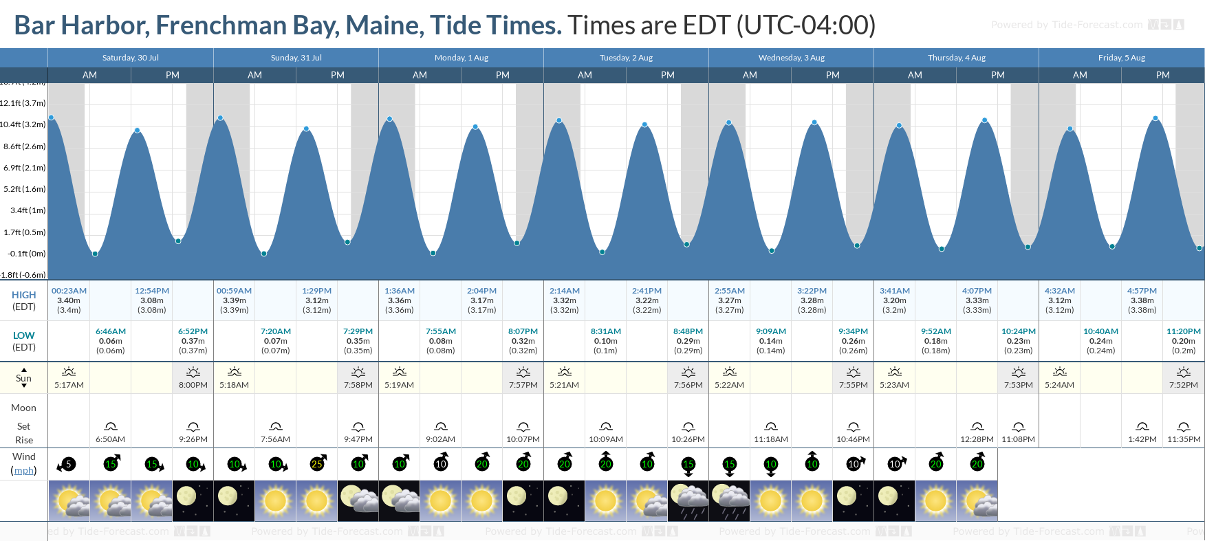 Bar Harbor, Frenchman Bay, Maine Tide Chart including high and low tide tide times for the next 7 days