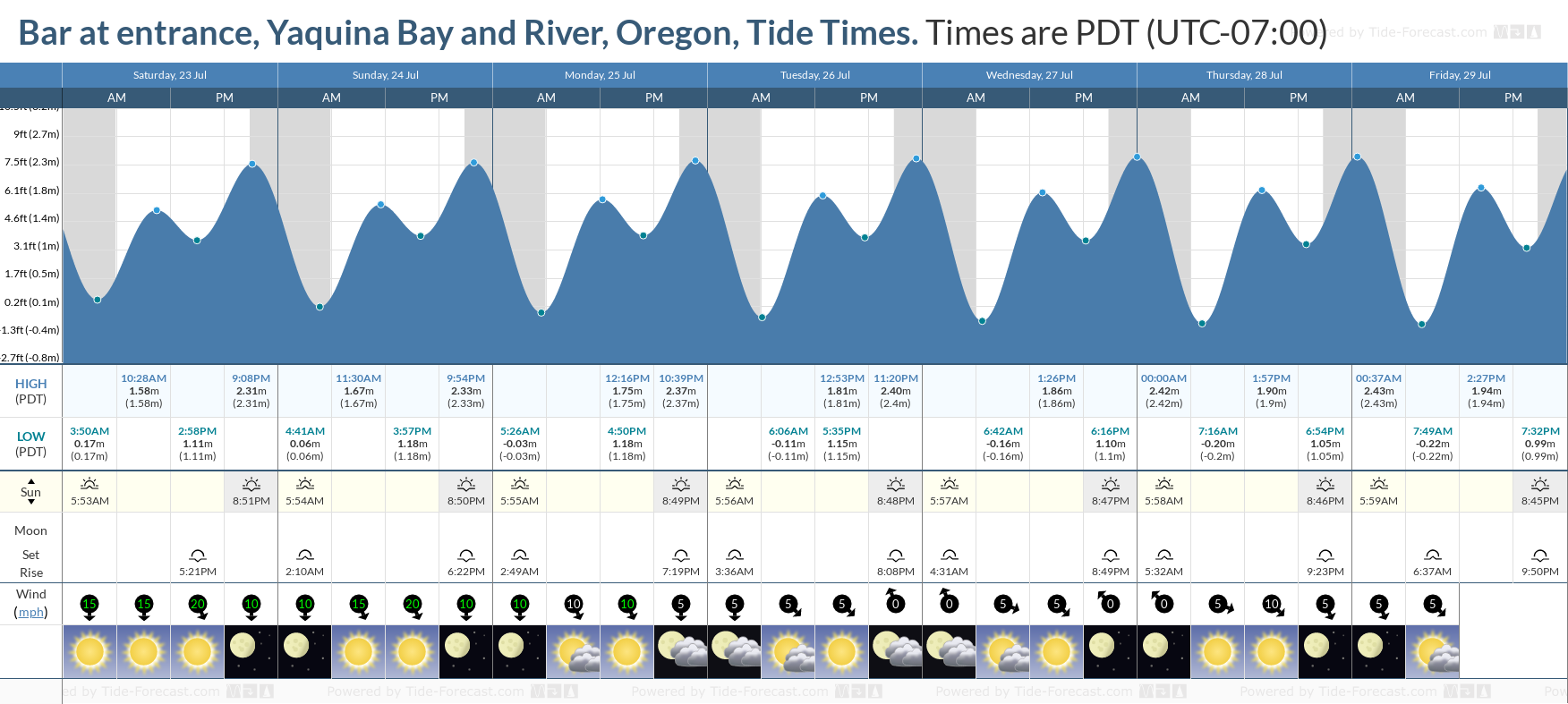 Bar at entrance, Yaquina Bay and River, Oregon Tide Chart including high and low tide tide times for the next 7 days
