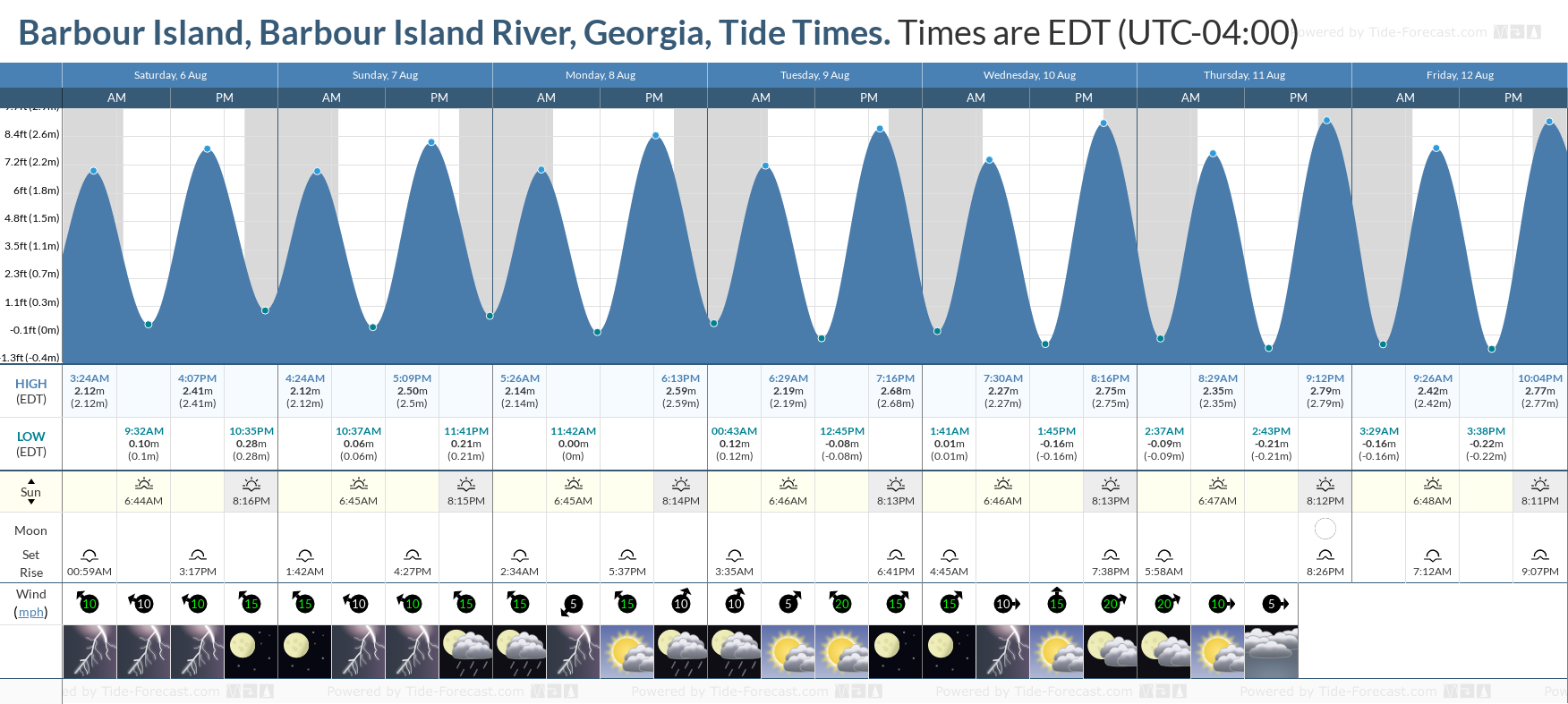 Barbour Island, Barbour Island River, Georgia Tide Chart including high and low tide tide times for the next 7 days