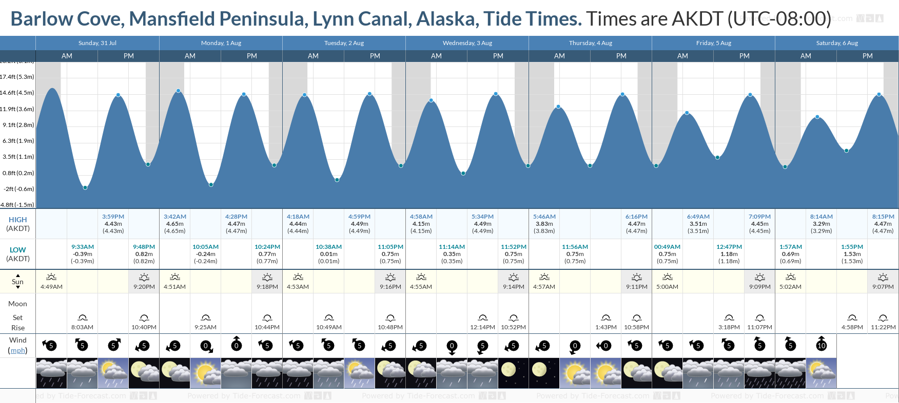 Barlow Cove, Mansfield Peninsula, Lynn Canal, Alaska Tide Chart including high and low tide tide times for the next 7 days
