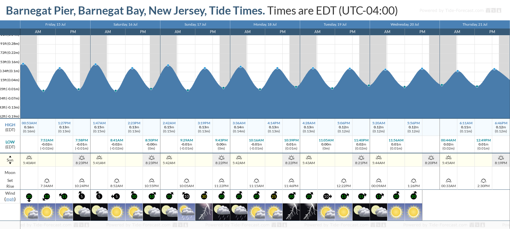 Barnegat Pier, Barnegat Bay, New Jersey Tide Chart including high and low tide tide times for the next 7 days