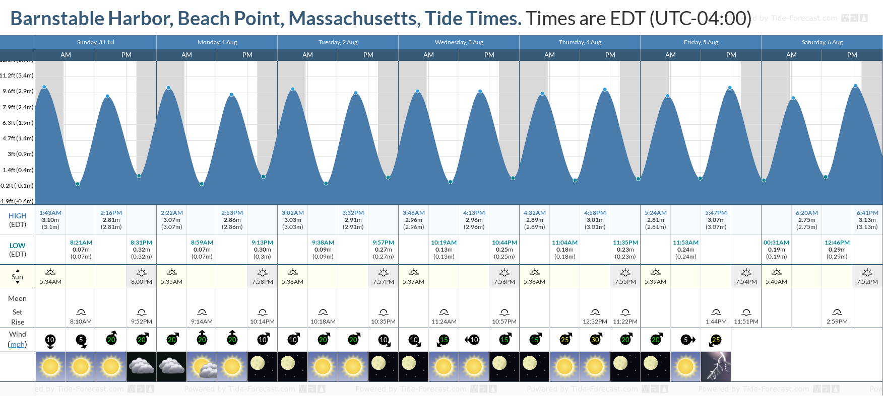 Barnstable Harbor, Beach Point, Massachusetts Tide Chart including high and low tide tide times for the next 7 days