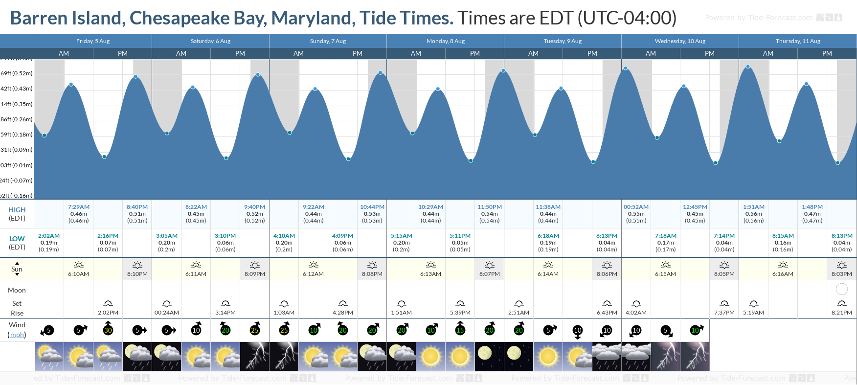 Barren Island, Chesapeake Bay, Maryland Tide Chart including high and low tide tide times for the next 7 days