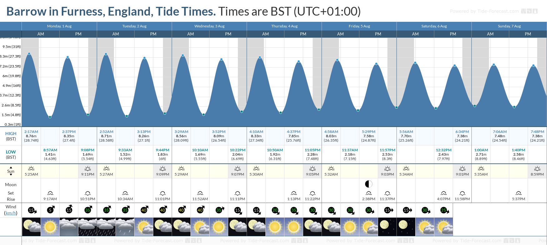 Barrow in Furness, England Tide Chart including high and low tide tide times for the next 7 days