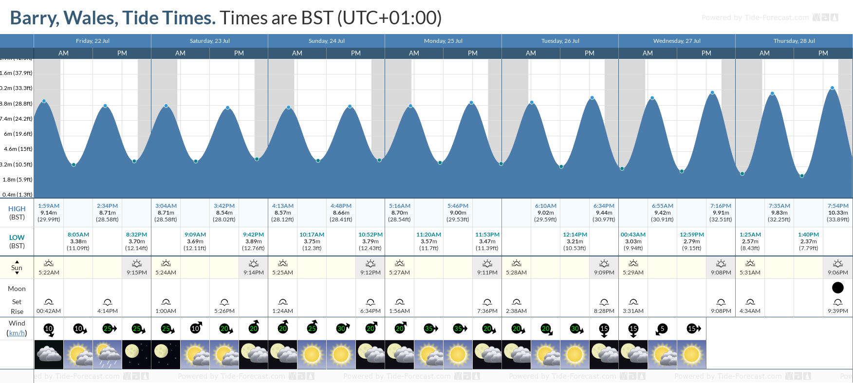 Barry, Wales Tide Chart including high and low tide tide times for the next 7 days