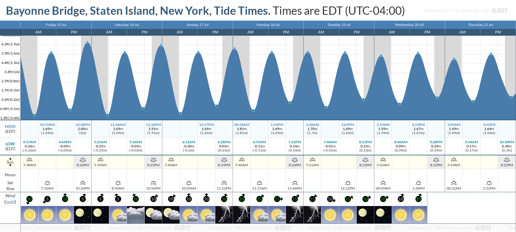 Bayonne Bridge, Staten Island, New York Tide Chart including high and low tide tide times for the next 7 days
