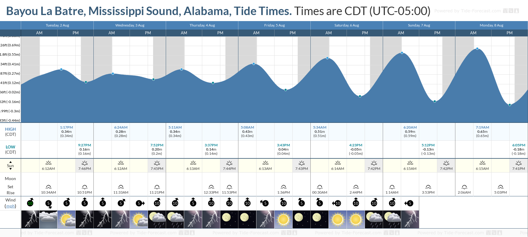 Bayou La Batre, Mississippi Sound, Alabama Tide Chart including high and low tide tide times for the next 7 days
