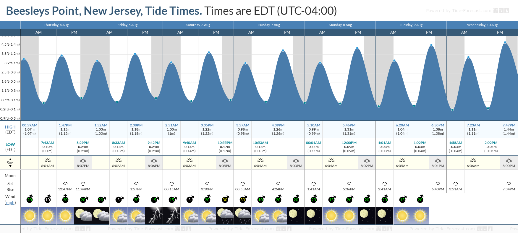 Beesleys Point, New Jersey Tide Chart including high and low tide tide times for the next 7 days