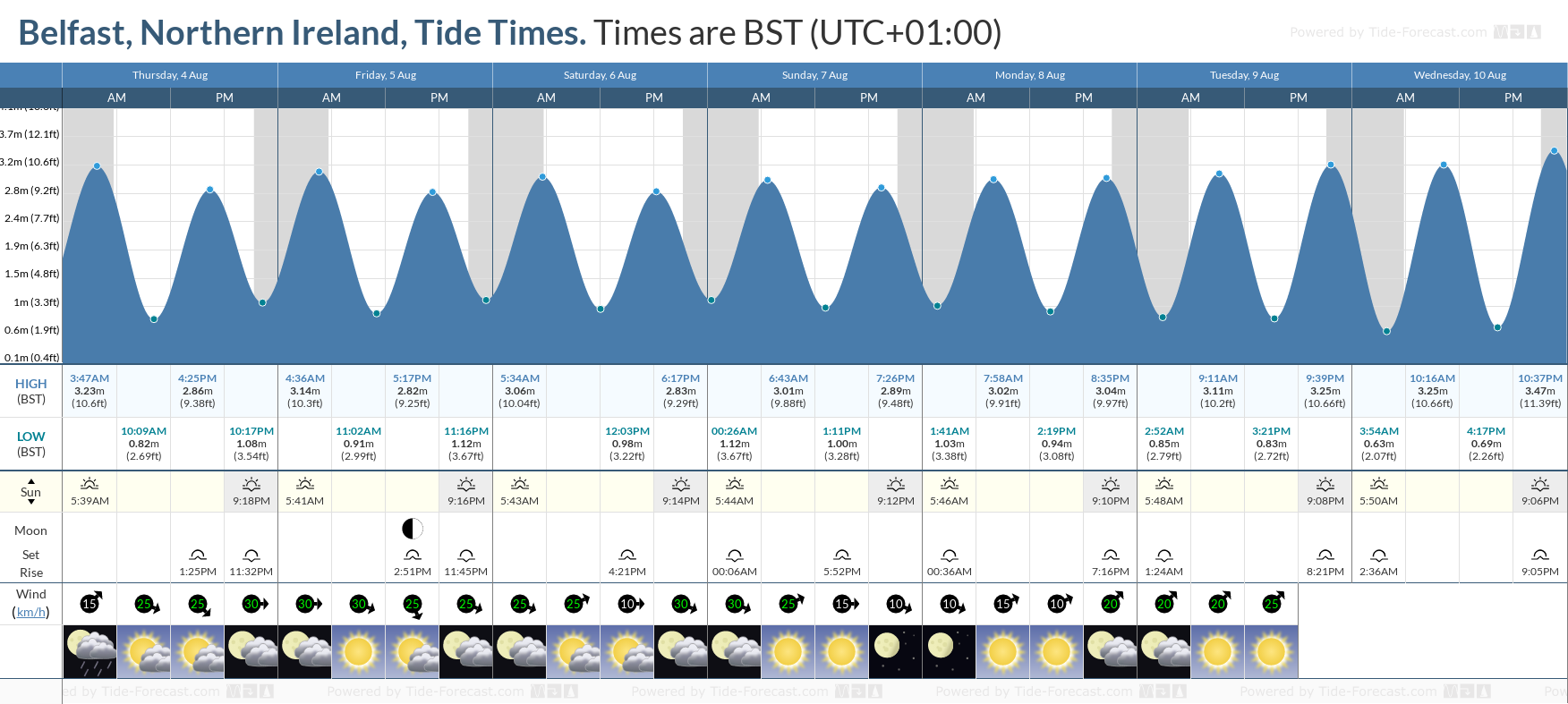 Belfast, Northern Ireland Tide Chart including high and low tide tide times for the next 7 days