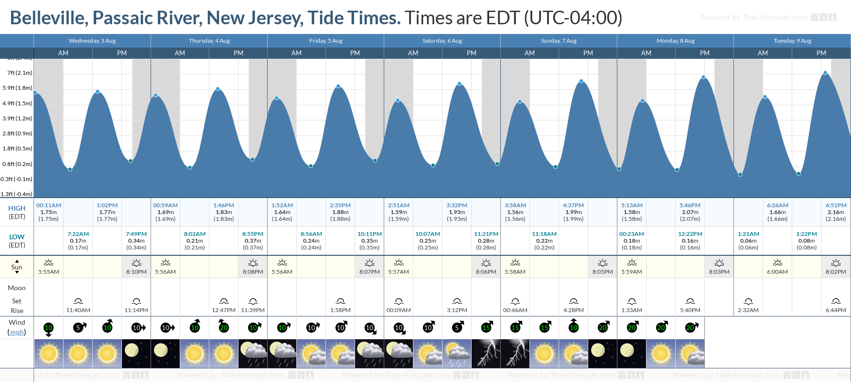Belleville, Passaic River, New Jersey Tide Chart including high and low tide tide times for the next 7 days