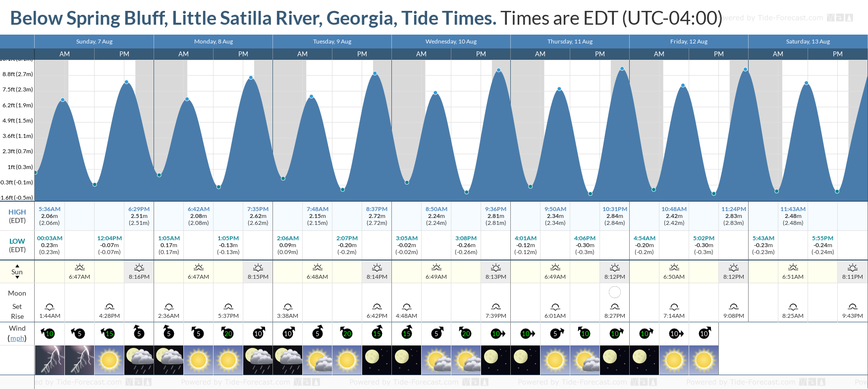 Below Spring Bluff, Little Satilla River, Georgia Tide Chart including high and low tide tide times for the next 7 days