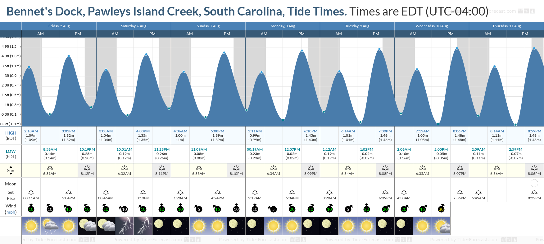 Bennet's Dock, Pawleys Island Creek, South Carolina Tide Chart including high and low tide tide times for the next 7 days