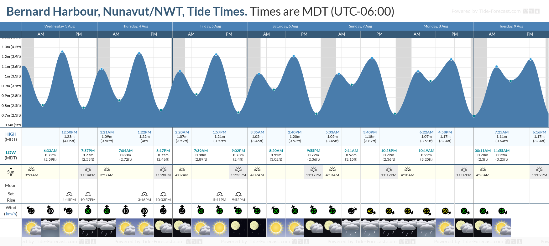 Bernard Harbour, Nunavut/NWT Tide Chart including high and low tide tide times for the next 7 days