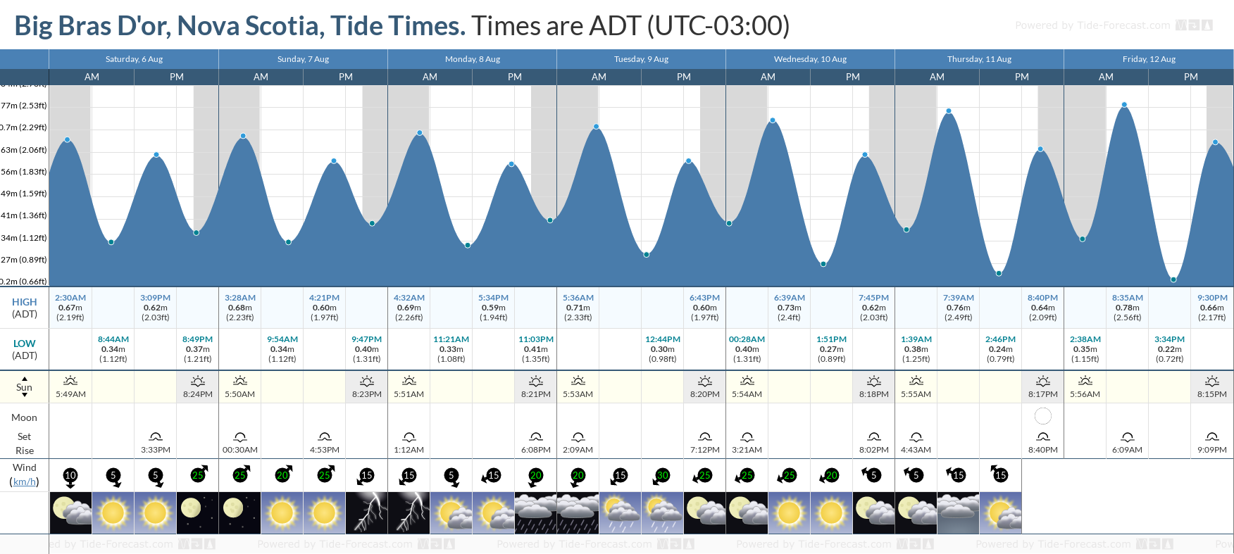 Big Bras D'or, Nova Scotia Tide Chart including high and low tide tide times for the next 7 days