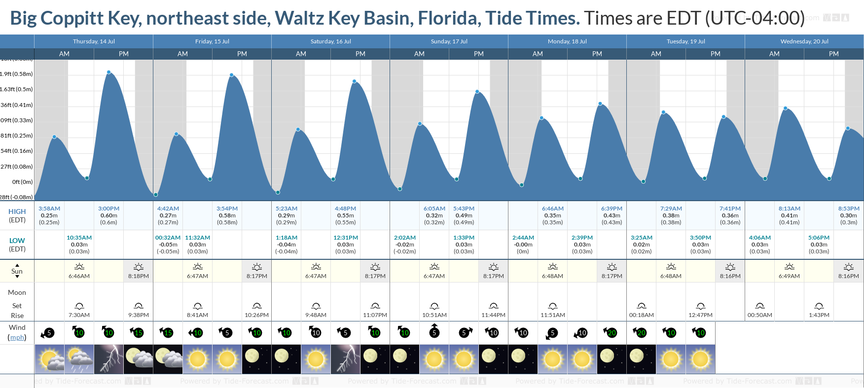 Big Coppitt Key, northeast side, Waltz Key Basin, Florida Tide Chart including high and low tide tide times for the next 7 days