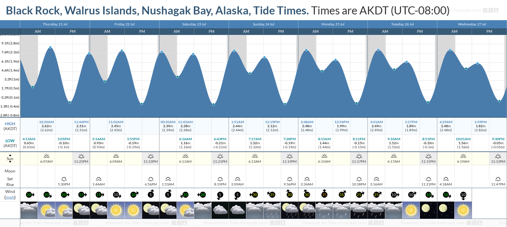 Black Rock, Walrus Islands, Nushagak Bay, Alaska Tide Chart including high and low tide tide times for the next 7 days