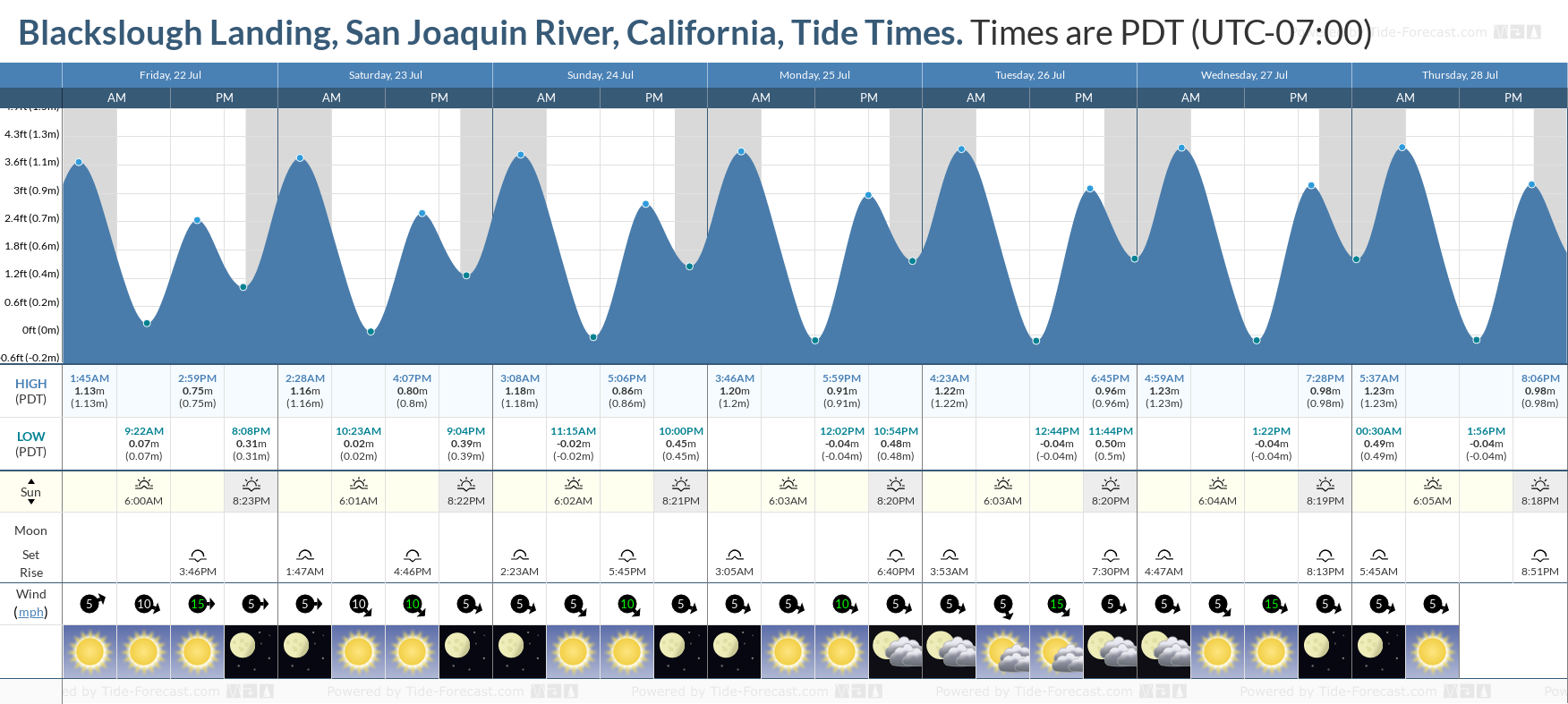 Blackslough Landing, San Joaquin River, California Tide Chart including high and low tide tide times for the next 7 days
