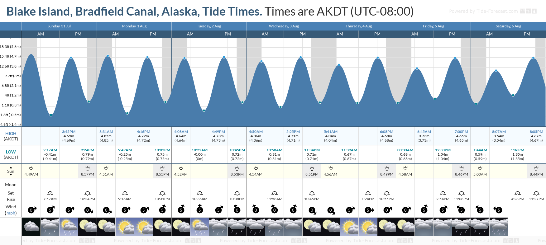 Blake Island, Bradfield Canal, Alaska Tide Chart including high and low tide tide times for the next 7 days