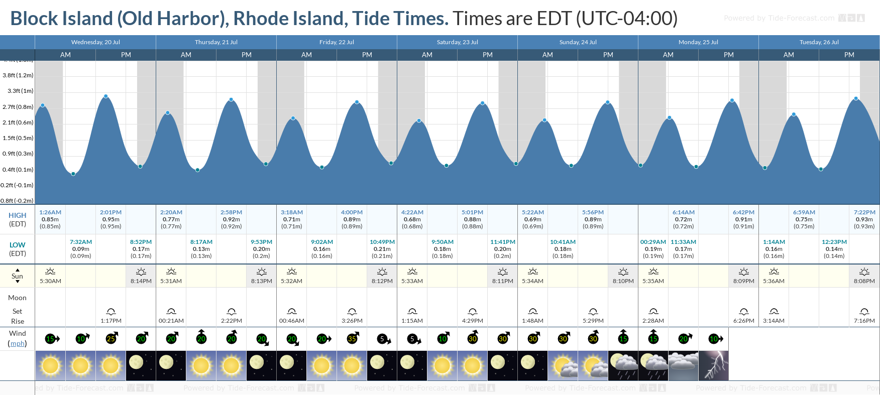 Block Island (Old Harbor), Rhode Island Tide Chart including high and low tide tide times for the next 7 days