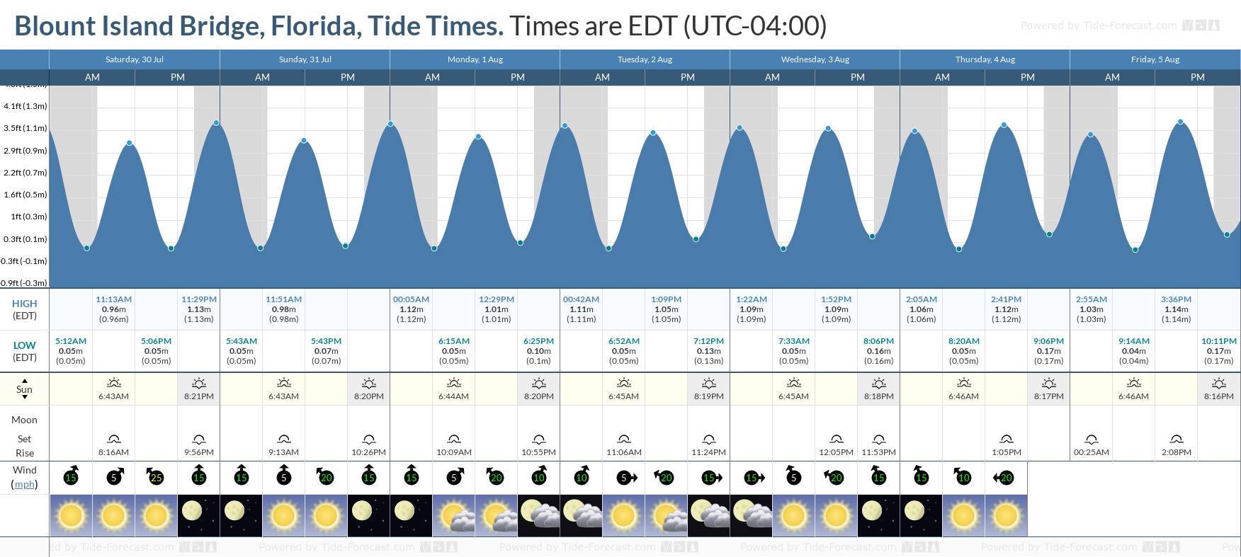 Blount Island Bridge, Florida Tide Chart including high and low tide tide times for the next 7 days