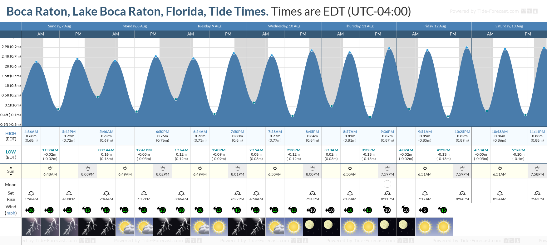 Boca Raton, Lake Boca Raton, Florida Tide Chart including high and low tide tide times for the next 7 days